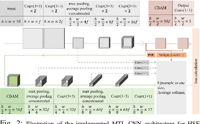 Figure 2 for Multi-task Learning for Human Settlement Extent Regression and Local Climate Zone Classification