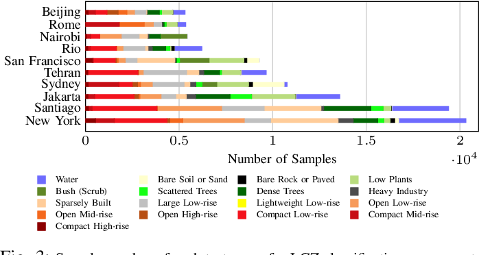 Figure 3 for Multi-task Learning for Human Settlement Extent Regression and Local Climate Zone Classification