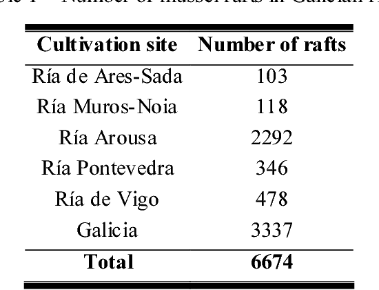 Table 1 – Number of mussel rafts in Galician rías.