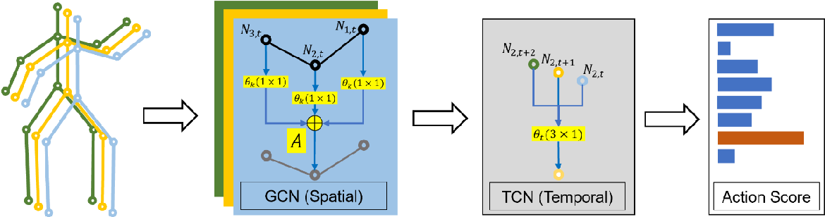 Figure 1 for Multi Scale Temporal Graph Networks For Skeleton-based Action Recognition