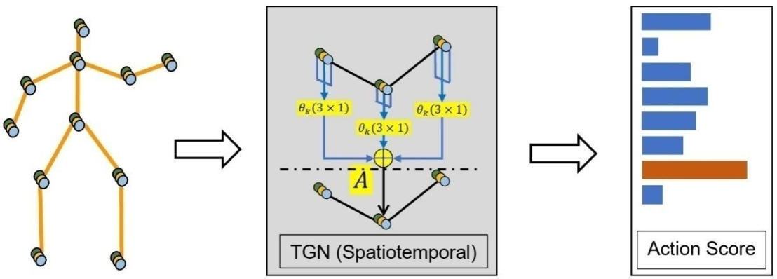 Figure 3 for Multi Scale Temporal Graph Networks For Skeleton-based Action Recognition