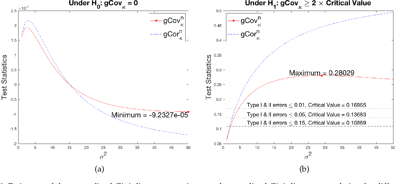 Figure 1 for Estimating Feature-Label Dependence Using Gini Distance Statistics