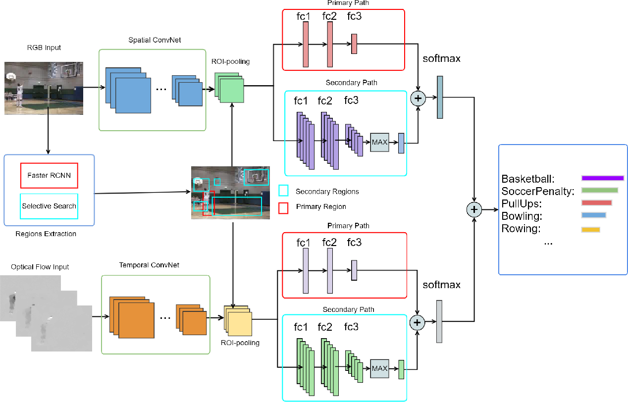 Figure 3 for Low-Latency Human Action Recognition with Weighted Multi-Region Convolutional Neural Network