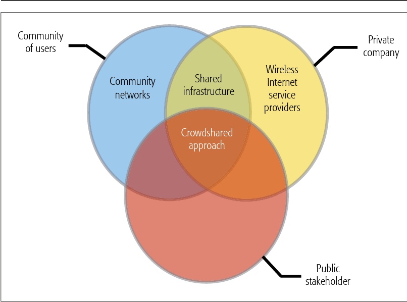 Figure 2. Entity behind the network and type of Alternative Network.