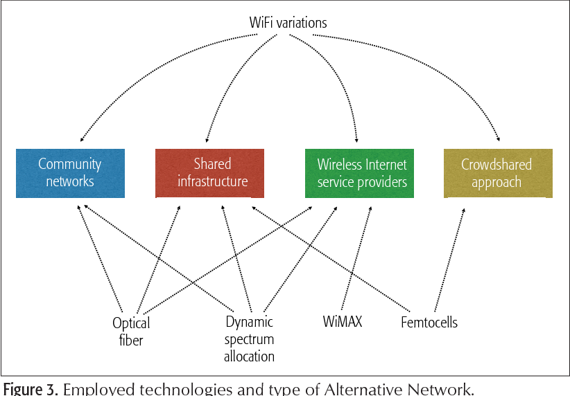 Figure 3. Employed technologies and type of Alternative Network.