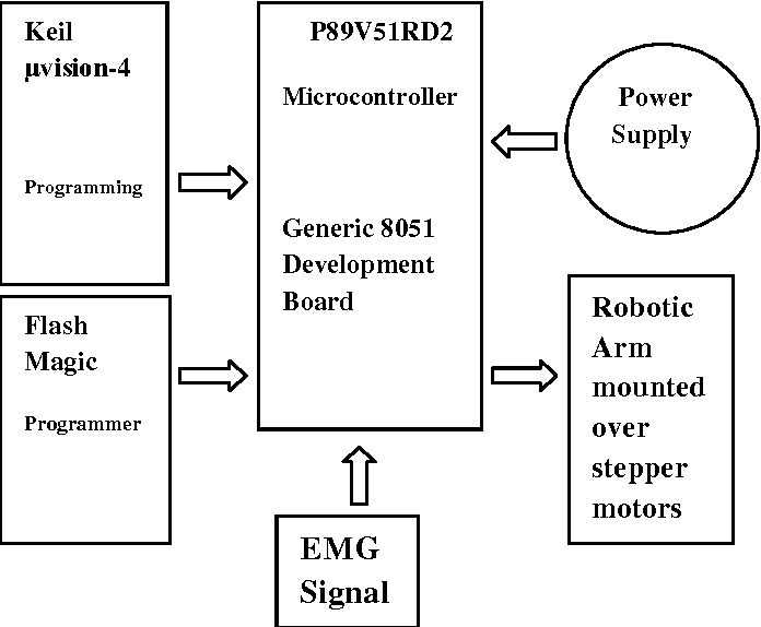 Figure 2 from 2-d Robotic Arm Control using EMG Signal