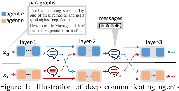 Figure 1 for Deep Communicating Agents for Abstractive Summarization