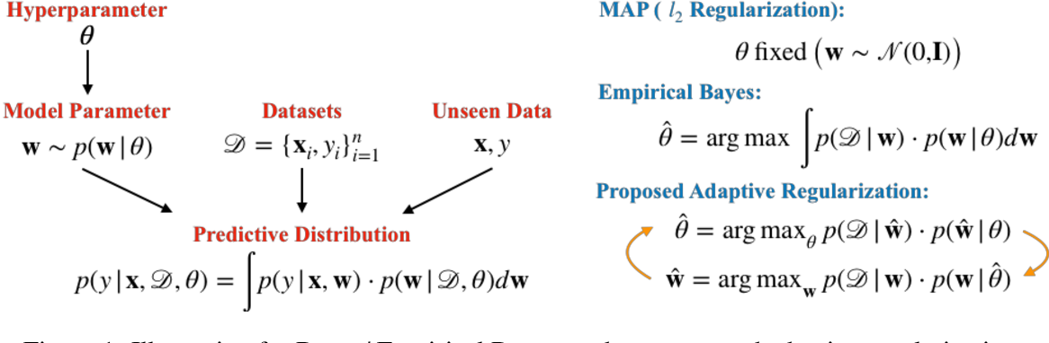 Figure 1 for Learning Neural Networks with Adaptive Regularization