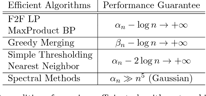 Figure 2 for Hidden Hamiltonian Cycle Recovery via Linear Programming