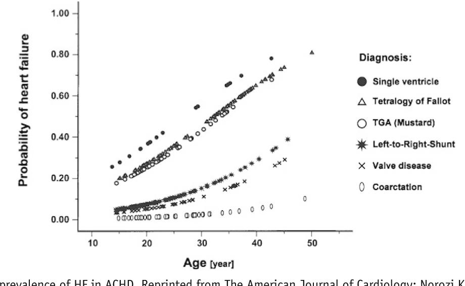 Figure 1 from Heart failure in adult congenital heart disease
