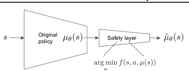 Figure 2 for Safe Exploration in Continuous Action Spaces