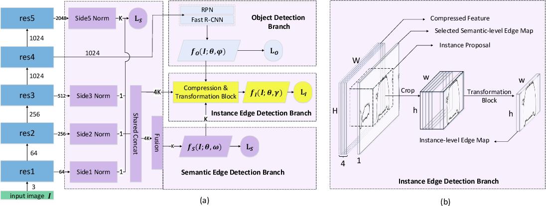 Figure 1 for Panoptic Edge Detection