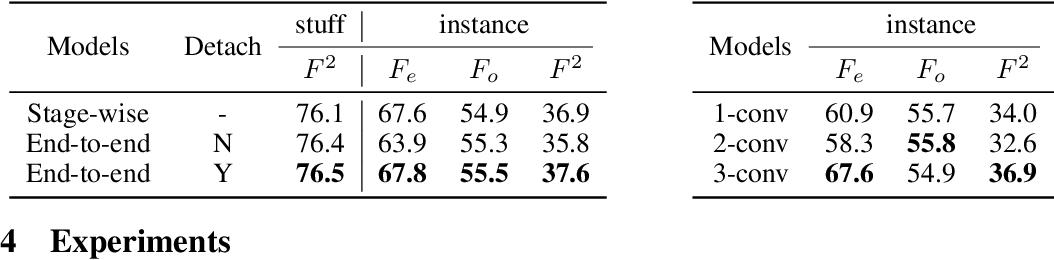 Figure 2 for Panoptic Edge Detection