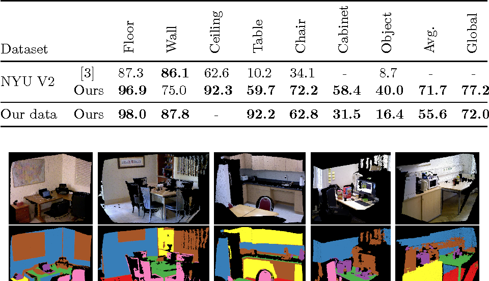 Figure 2 for Find my mug: Efficient object search with a mobile robot using semantic segmentation