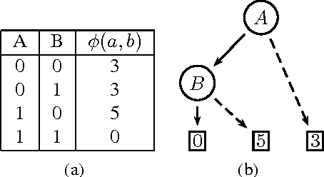 Figure 1 for Structured Message Passing