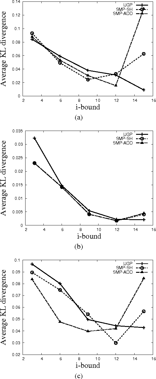 Figure 4 for Structured Message Passing