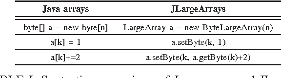 Large Java arrays and their applications - Semantic Scholar