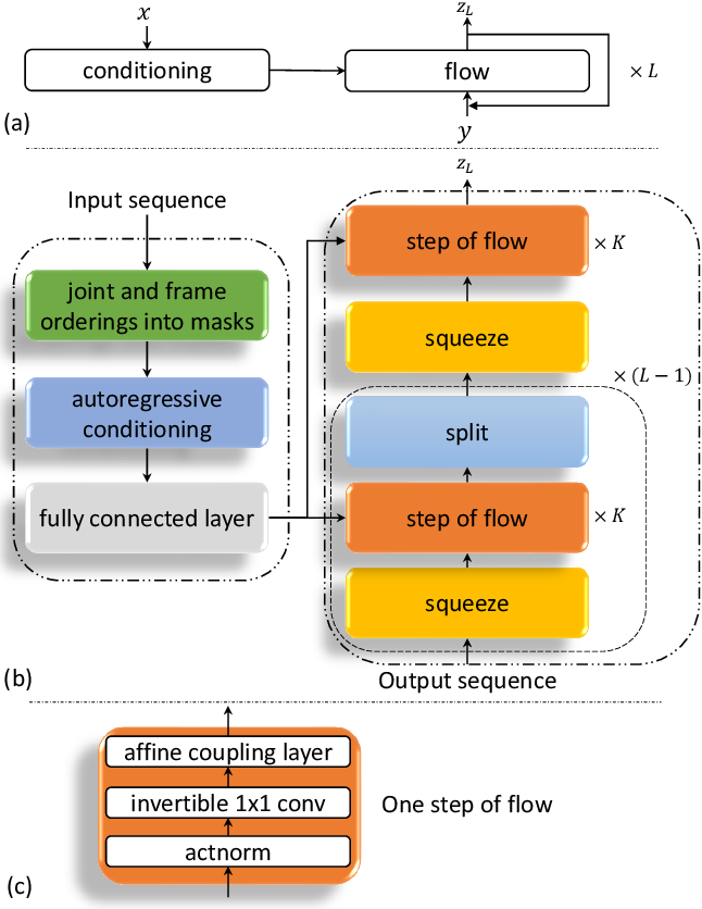 Figure 3 for Flow-based Autoregressive Structured Prediction of Human Motion