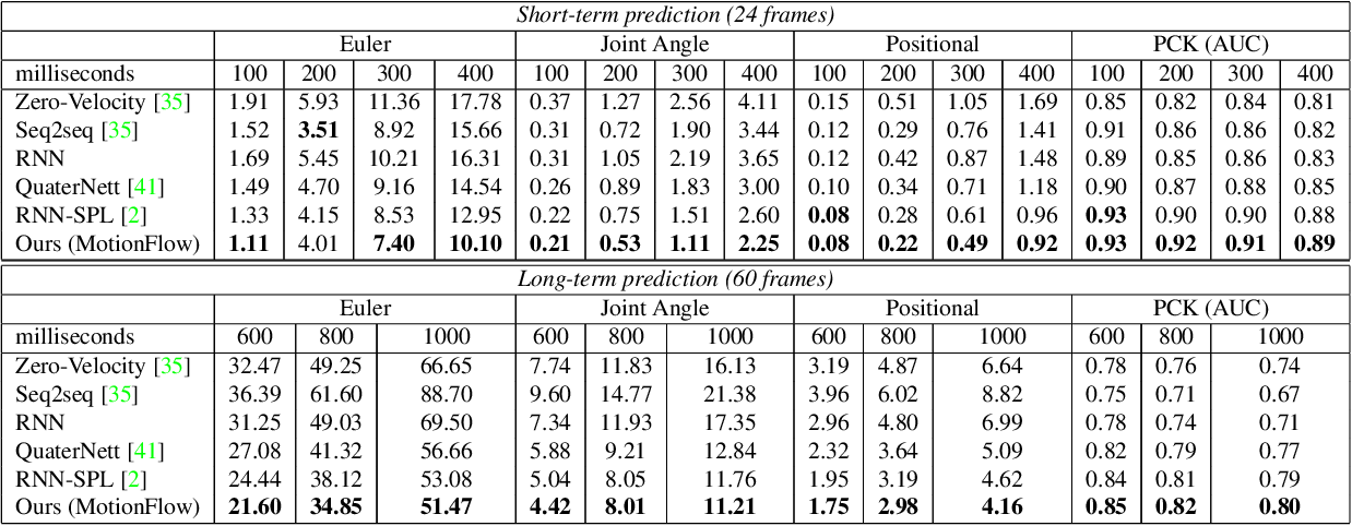 Figure 4 for Flow-based Autoregressive Structured Prediction of Human Motion