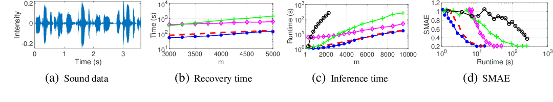 Figure 1 for Scalable Log Determinants for Gaussian Process Kernel Learning
