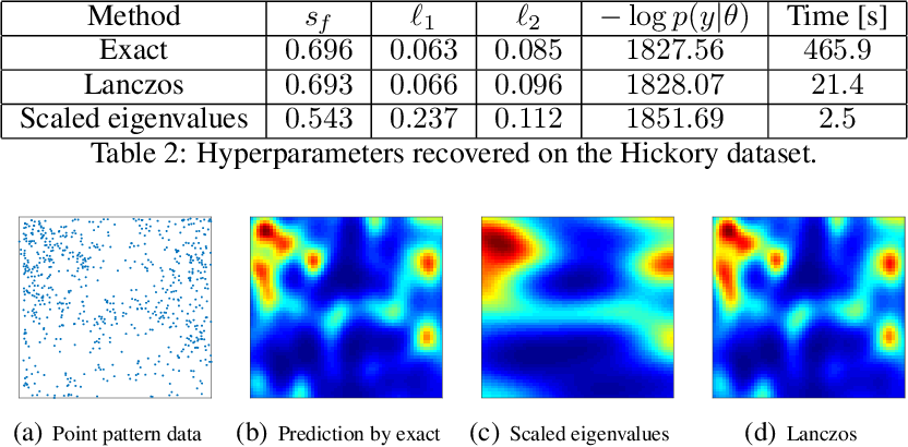 Figure 3 for Scalable Log Determinants for Gaussian Process Kernel Learning