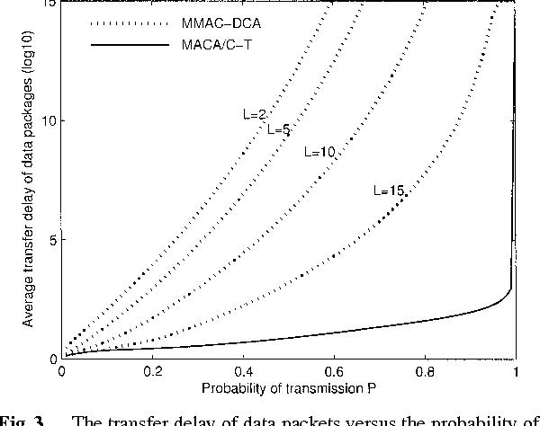 PDF] MMAC-DCA: A Multi-Channel MAC Protocol with DCA