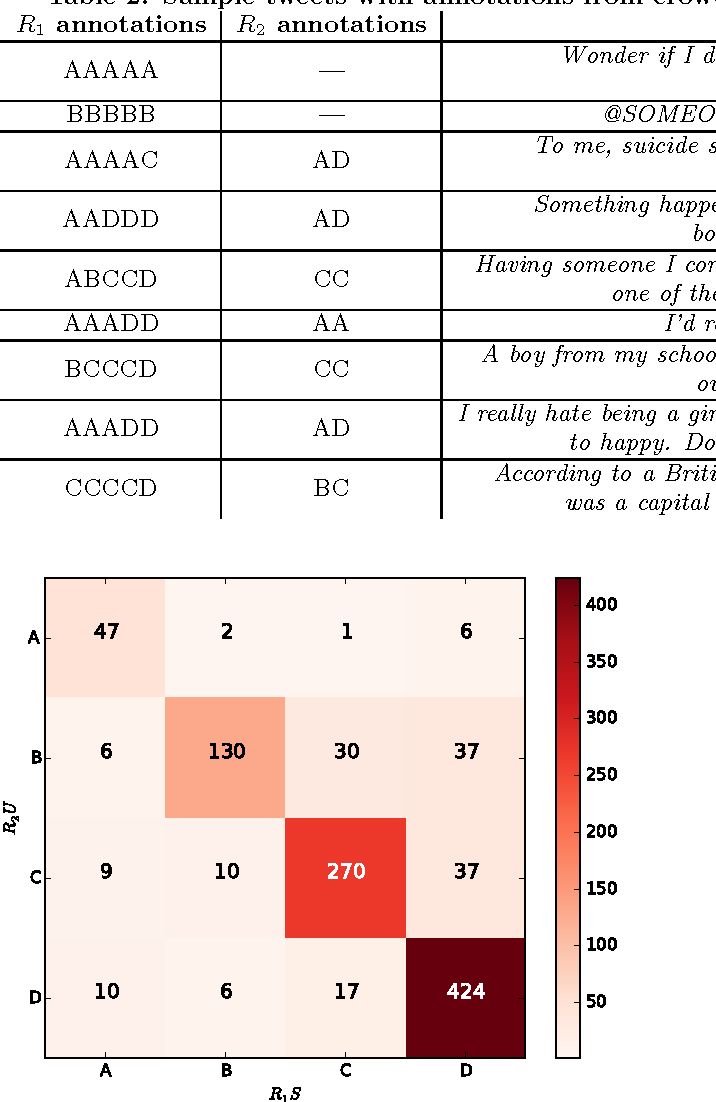 Figure 1 for Learning from various labeling strategies for suicide-related messages on social media: An experimental study