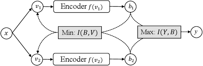 Figure 1 for Unsupervised Hashing with Contrastive Information Bottleneck