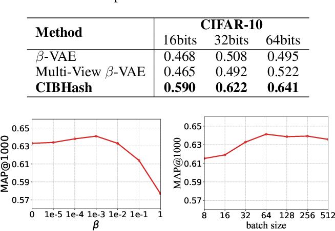 Figure 3 for Unsupervised Hashing with Contrastive Information Bottleneck
