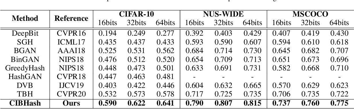 Figure 2 for Unsupervised Hashing with Contrastive Information Bottleneck