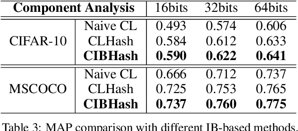 Figure 4 for Unsupervised Hashing with Contrastive Information Bottleneck