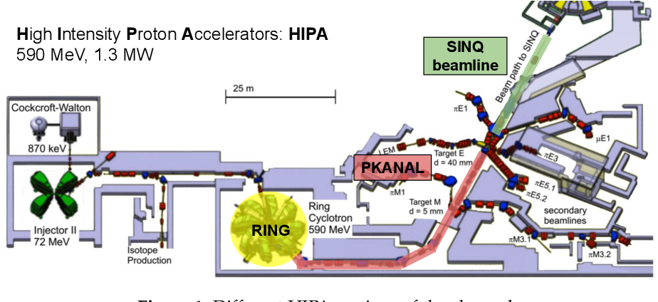 Figure 1 for A Novel Approach for Classification and Forecasting of Time Series in Particle Accelerators