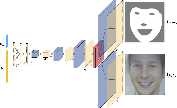 Figure 3 for A Utility-Preserving GAN for Face Obscuration