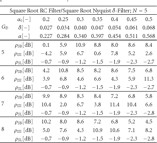 nyquist filters with alternative balance between time and frequency