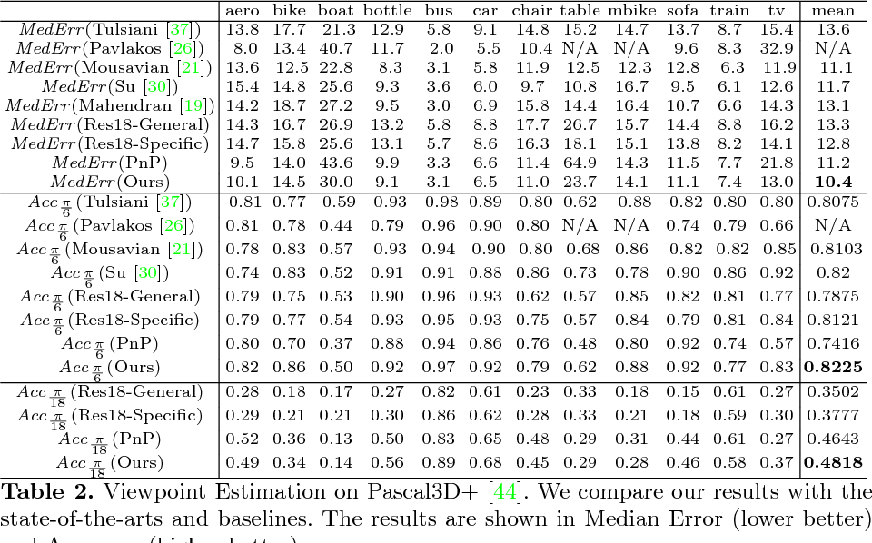 Figure 4 for StarMap for Category-Agnostic Keypoint and Viewpoint Estimation