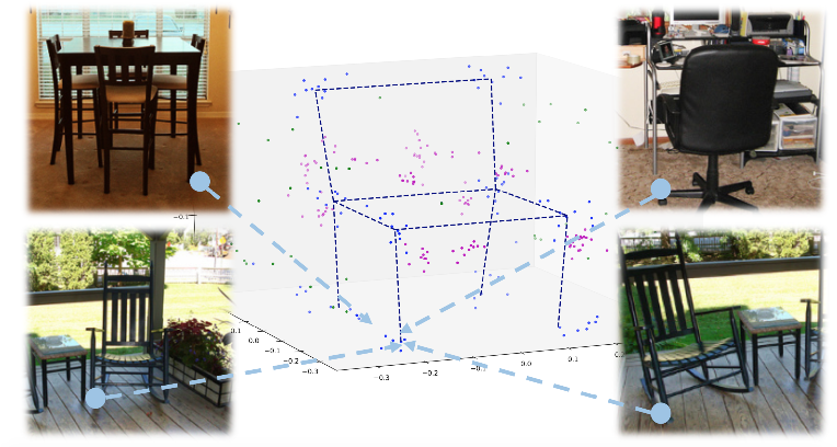 Figure 1 for StarMap for Category-Agnostic Keypoint and Viewpoint Estimation