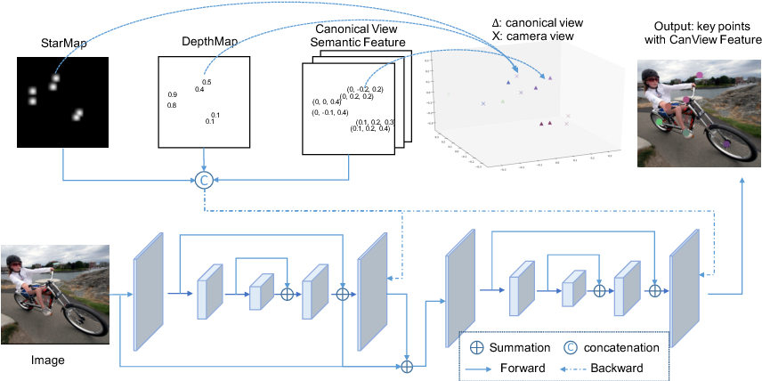 Figure 3 for StarMap for Category-Agnostic Keypoint and Viewpoint Estimation