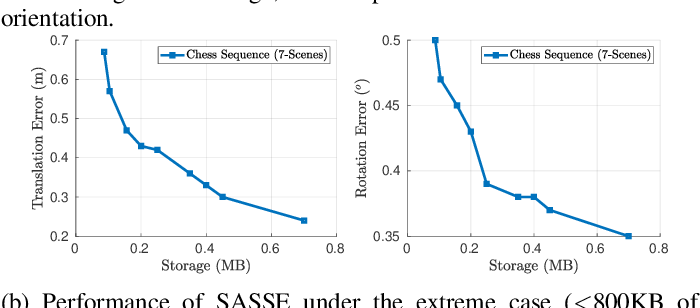 Figure 1 for SASSE: Scalable and Adaptable 6-DOF Pose Estimation