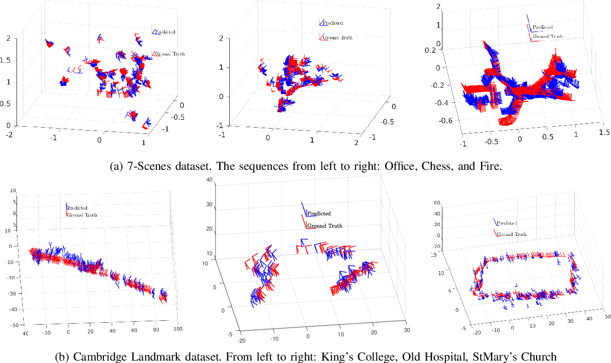 Figure 2 for SASSE: Scalable and Adaptable 6-DOF Pose Estimation