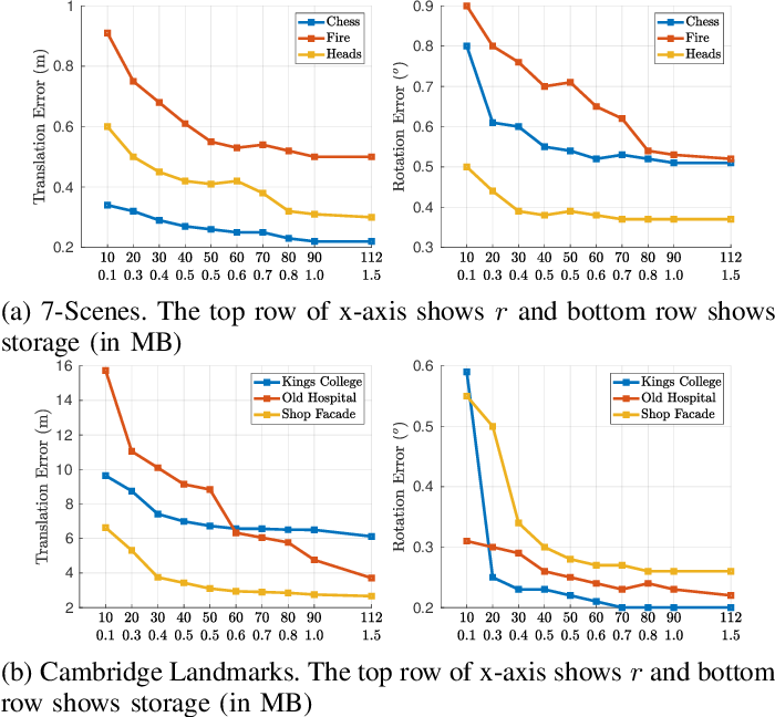 Figure 4 for SASSE: Scalable and Adaptable 6-DOF Pose Estimation