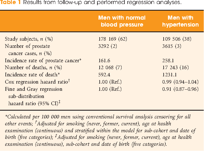 Interpretation Of Conventional Survival Analysis And Competing Risk