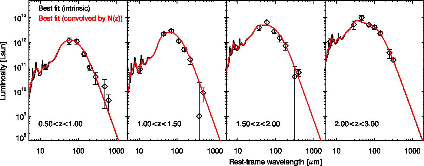 Figure 5 from Evolution of the dust emission of massive galaxies up