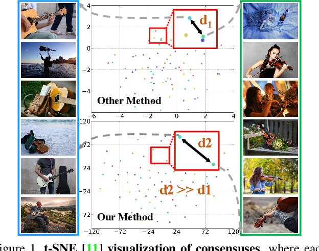 Figure 1 for Group Collaborative Learning for Co-Salient Object Detection