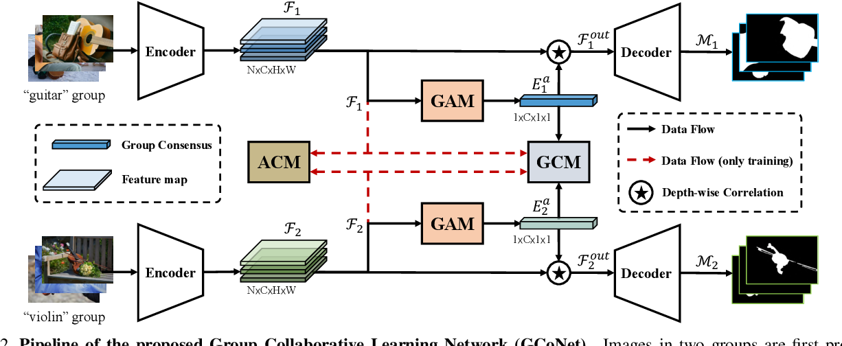 Figure 3 for Group Collaborative Learning for Co-Salient Object Detection