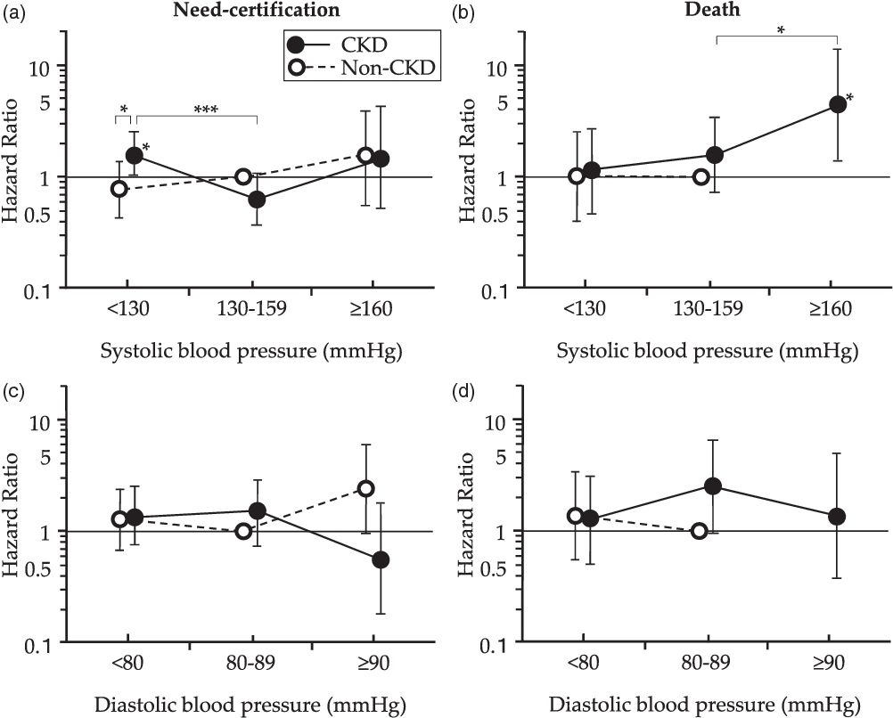 Range In Systolic Blood Pressure And Care Needs Certification In