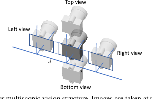Figure 1 for Stereo Matching by Self-supervision of Multiscopic Vision