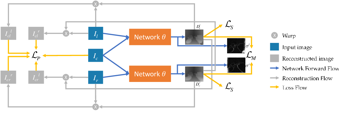 Figure 3 for Stereo Matching by Self-supervision of Multiscopic Vision