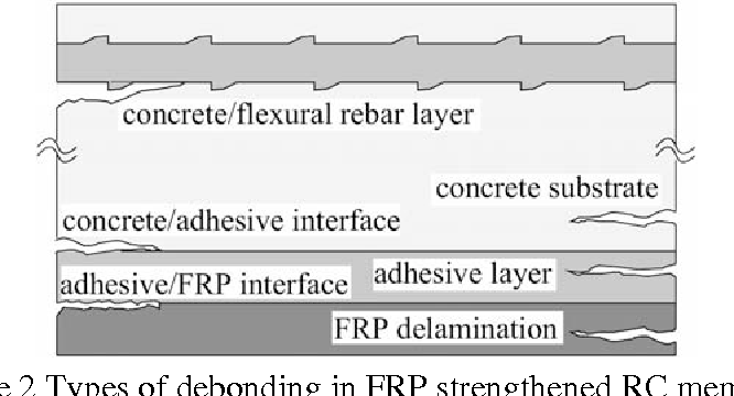 Figure 2 from Understanding and Assessment of Debonding