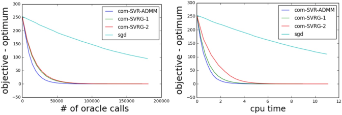Figure 1 for Fast Stochastic Variance Reduced ADMM for Stochastic Composition Optimization