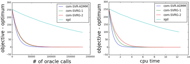 Figure 2 for Fast Stochastic Variance Reduced ADMM for Stochastic Composition Optimization
